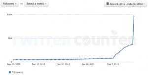 Follower von fp_de in den letzten drei Monaten